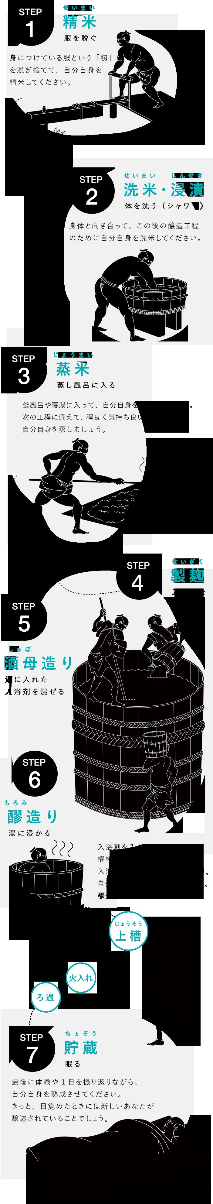施設の楽しみ方について、STEP1「精米」〜STEP7「貯蔵」までの流れをご紹介します。